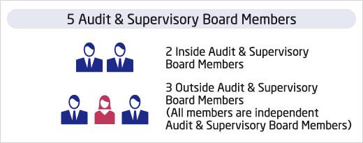 audit supervisory board kansayaku kai audit supervisory board
