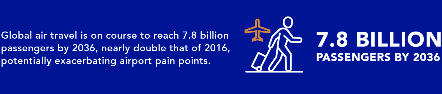 Global air travel is on course to reach 7.8 billion passengers by 2036, nearly double that of 2016, potentially exacerbating airport pain points.
