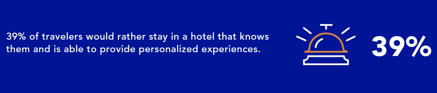 39% of travelers would rather stay in a hotel that knows them and is able to provide personalized experiences.