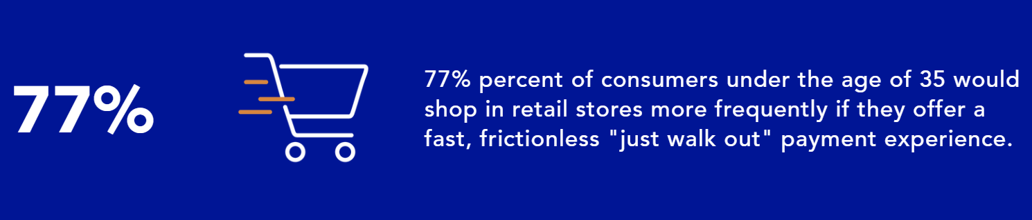 "77% percent of consumers under the age of 35 would shop in retail stores more frequently if they offer a fast, frictionless ""just walk out"" payment experience."