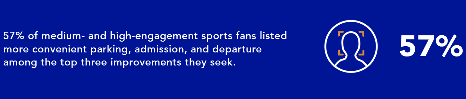 57% of medium- and high-engagement sports fans listed more convenient parking, admission, and departure among the top three improvements they seek.