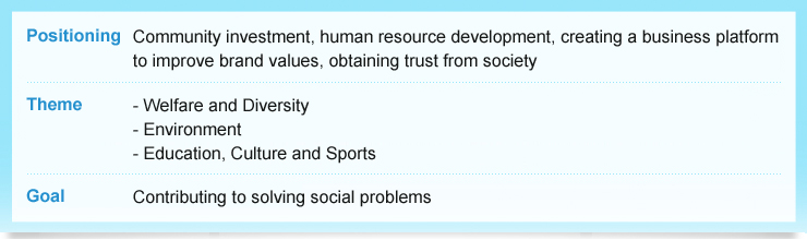 "Positioning: Community investment, human resource development, creating a business platform to improve brand values, obtaining trust from society Efforts: For ""Establishing a Safe and Secure Society"", ""Address Climate Change and Environmental Preservation"", ""Include Everyone in the Digital Society"" and ""Nurturing Diverse Human Resources""  Goal: Contributing to solving social problems"