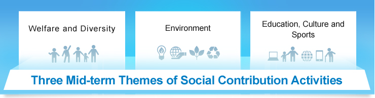 Four Mid-Term Themes of Social Contribution Activities: Establish a safe and secure society, address climate change (global warming) and environmental preservation, include everyone in the digital society, nurturing diverse human resources
