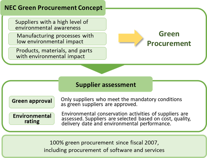 NEC Green Procurement Concept