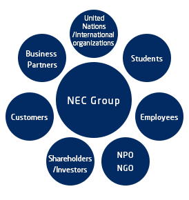 NEC Group's Stakeholders; Customers, Business Partners, United Nations and International Organizations, Students, Employees, NPO and NGO, Shareholders and Investors