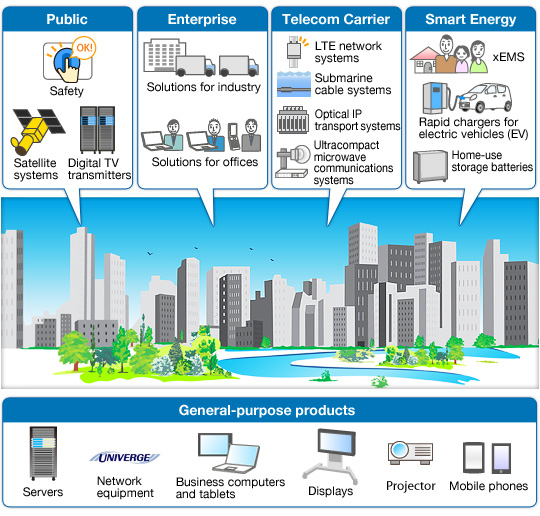 Products Services: Examples Of Environmentally Friendly Products And Services