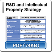 R&D and Intellectual Property Strategy