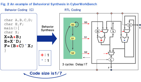 An example of Behavioral Synthesis in CyberWorkBench