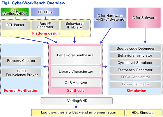 CyberWorkBench Overview