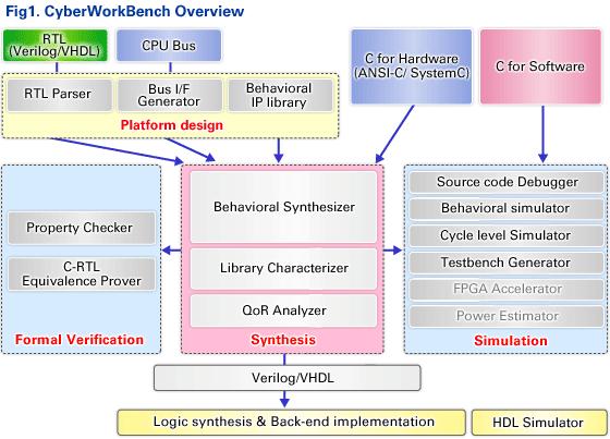 CyberWorkBench Overview