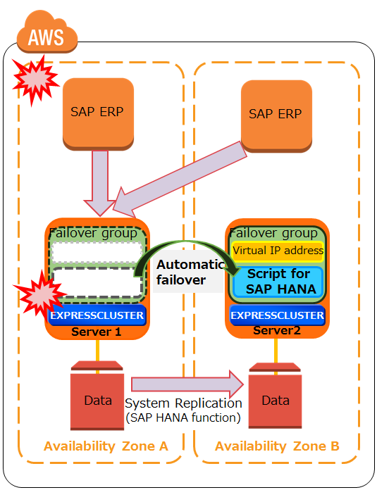 Integrated Solution with SAP: EXPRESSCLUSTER | NEC
