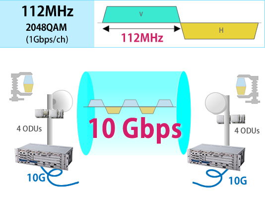 10Gbps Transport by 112MHz