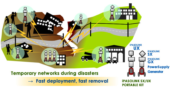 temporaly networks during disasters