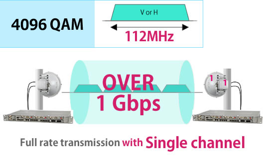2048QAM 112MHz 1Gbps transport