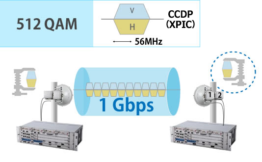 512QAM 56 MHz 1Gbps transport