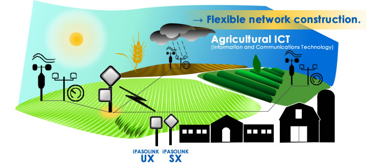 Agricultural ICT solution