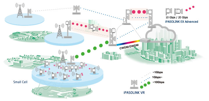 iPASOLINK solution topology