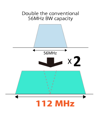 Maximum channel bandwidth has been expanded to 112 MHz