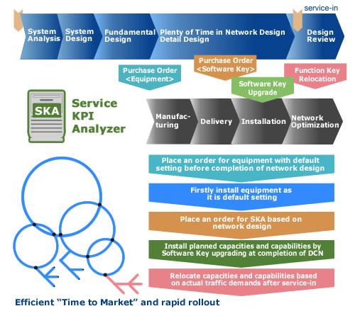 SKA : Wireless Transport | NEC