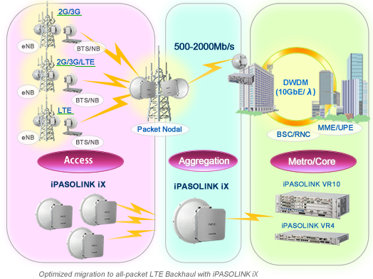 iPASOLINK iX backhaul