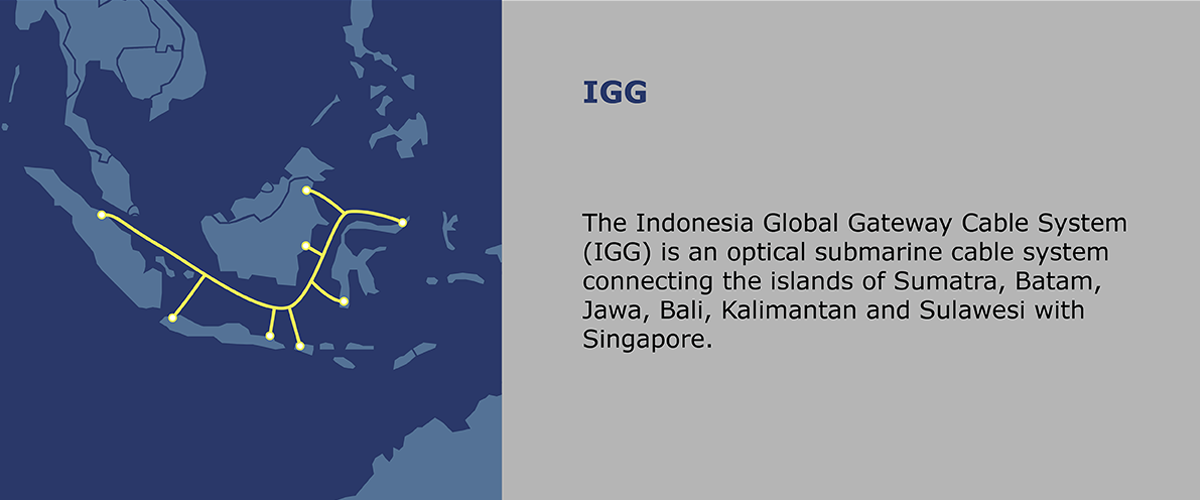 IGG The Indonesia Global Gateway Cable System (IGG) is an optical submarine cable system connecting the islands of Sumatra, Batam, Jawa, Bali, Kalimantan and Sulawesi with Singapore.