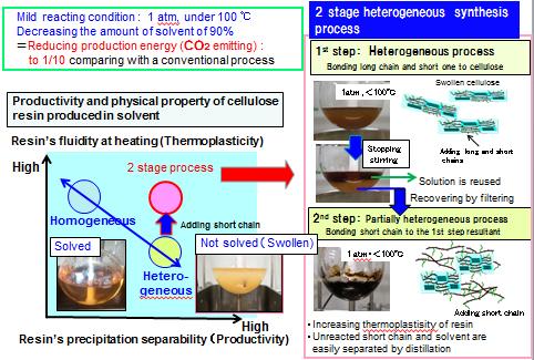 Bioplastics for Electronic Equipment: Featured Technologies | NEC