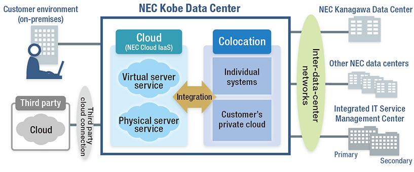 NEC Kobe Data Center: Solutions | NEC