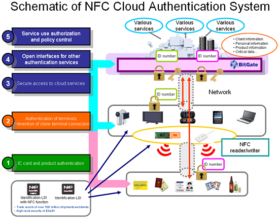 Image:Schematic of NFC Cloud Authentication System