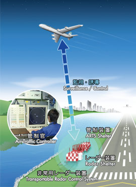 Trcs Air Traffic Control Air Trafic Control And