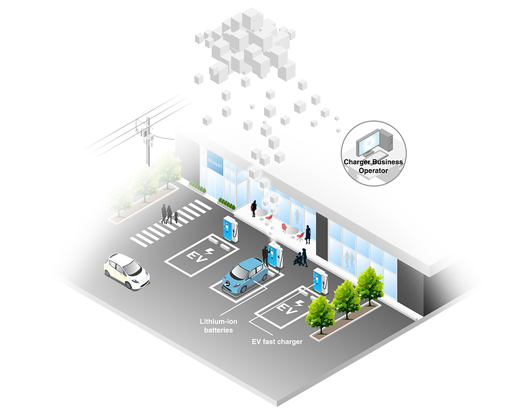Service Station Business Plan