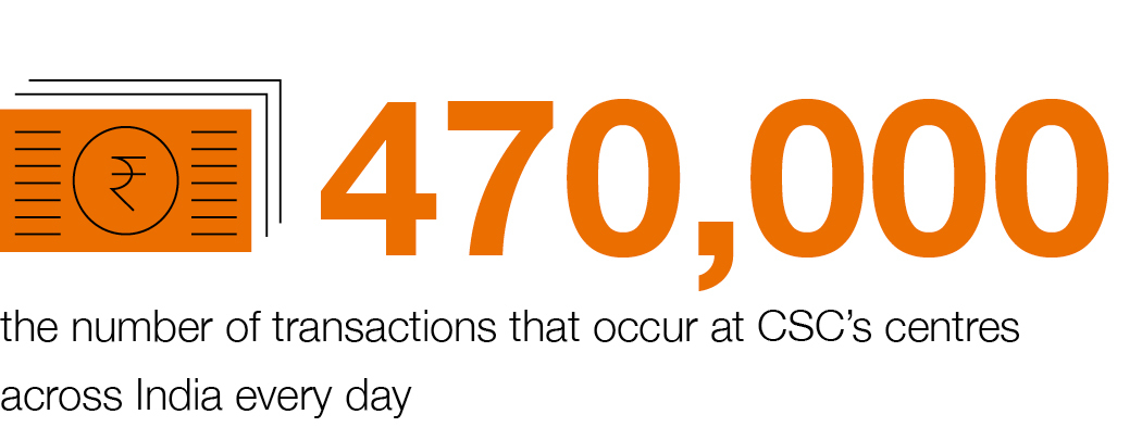 More than 470,000 transactions occur at CSC's centres across India every day