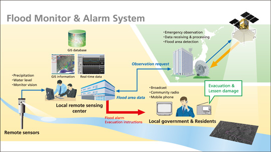 Water Level Monitoring System : Remote sensing applications space system nec