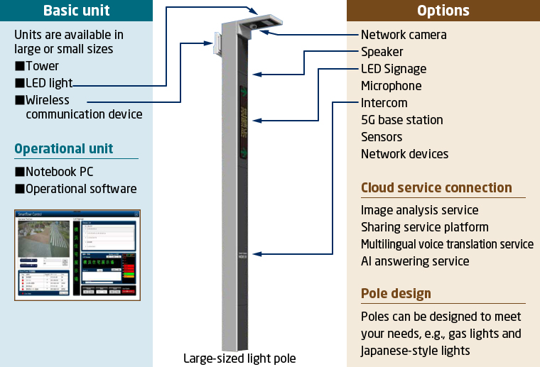 Smart Street Lighting: Products & Solutions | NEC