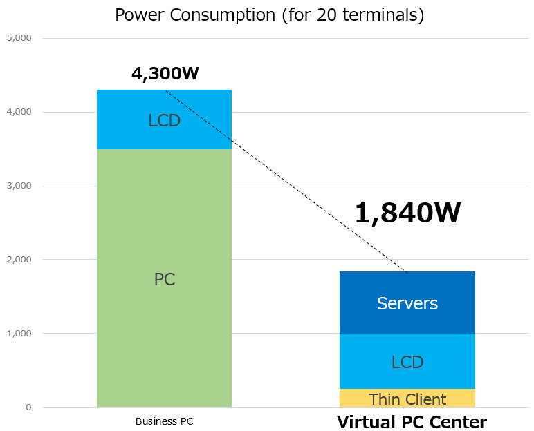 Thin Client System NEC Virtual PC Center - Power Consumption