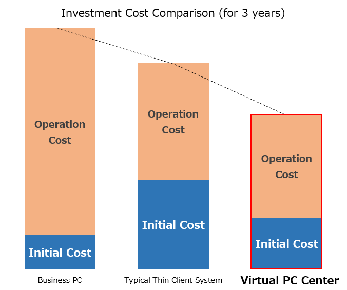 Benefits of VPCC: Thin Client Solution Virtual PC Center | NEC