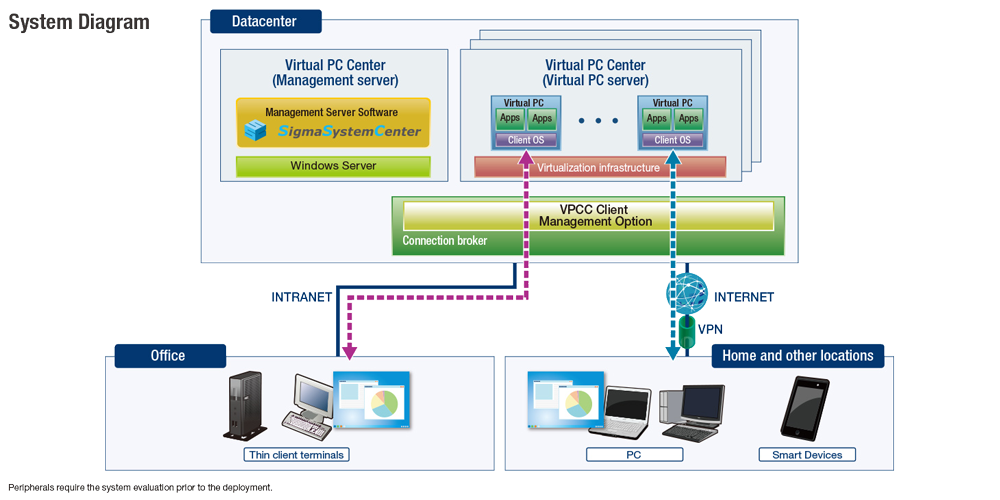 Nec Virtual Pc Center