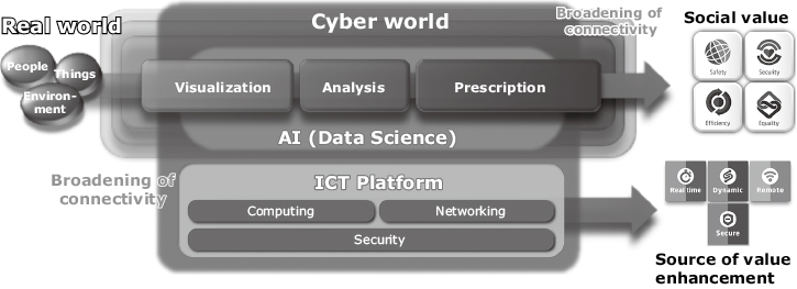 Fig. 1 Cyber Physical System (CPS) framework for social issue solutions.