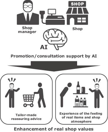 Fig. 5 AI consulting service for enhancing shop value.
