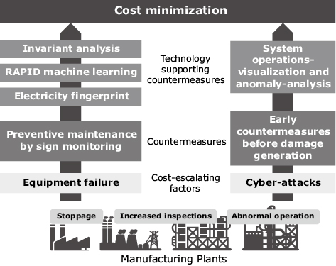 Fig. 1 Examples of technology supporting cost minimization.