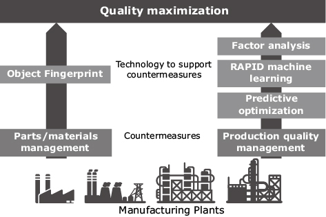 Fig. 2 Example of technology supporting quality maximization.