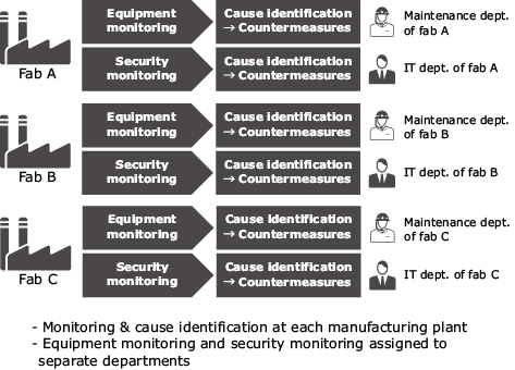 Fig. 3 Examples of current production facility monitoring.
