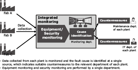 Fig. 4 Examples of future production facility monitoring.