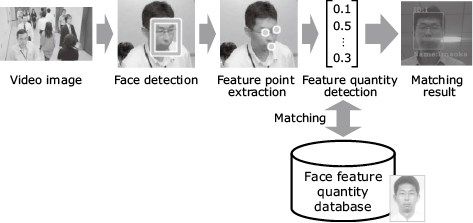 Fig. 4 Flow of face recognition processing.