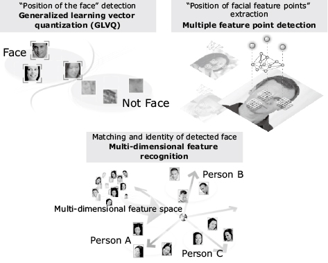 Fig. 5 Three key methods supporting NEC's face recognition technology.