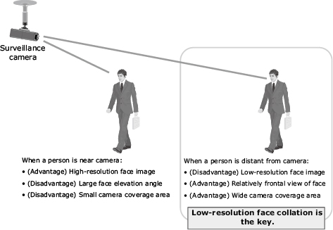 Fig. 6 Advantages and disadvantages depending on the distance between person and camera.