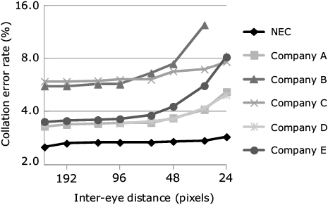 Fig. 7 Relationship between inter-eye distance and  collation error rate.