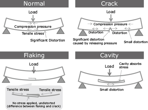 Fig. 4 Internal deterioration and surface stress/ distortion conditions.
