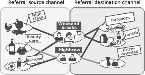 Fig. 8 Referral channels using multi-relational analysis.