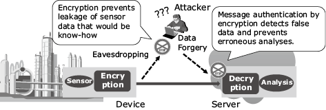 Lightweight Cryptography Applicable to Various IoT Devices : NEC