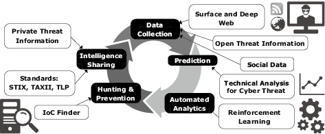 Detection Auto Analysis Of Cyber Threats Using Open